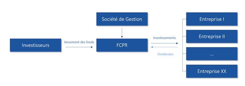 FONCTIONNEMENT FCPR